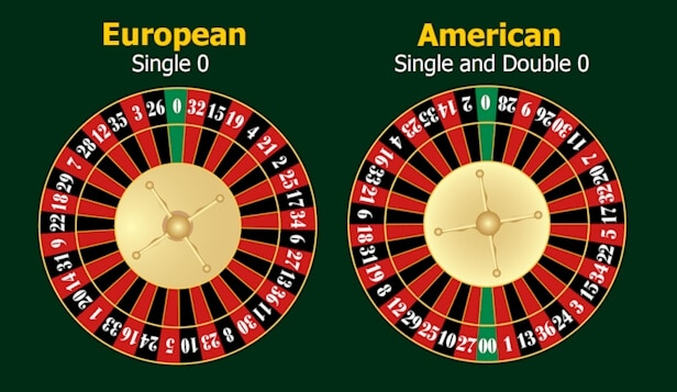 European single 0 and American double 0 wheel layout diagrams.