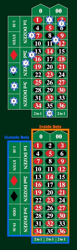 Types of roulette bets on the table.