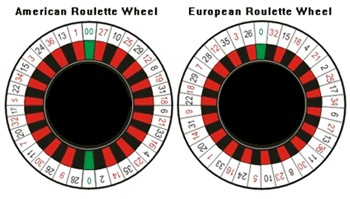 The two types of roulette wheels: European Single 0, and American Double 0