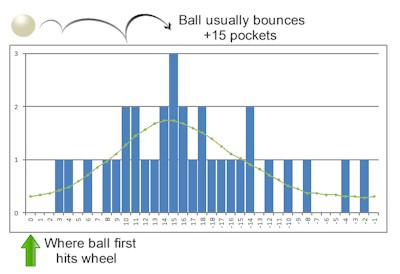 Predictable ball bounce