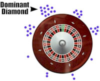 Wheel dominant diamond